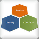 IT Support - Services and Pricing